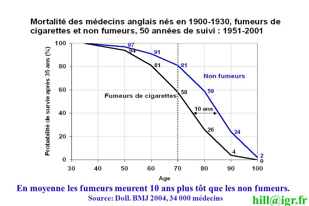 Source: Doll. BMJ 2004, 34 000 médecins