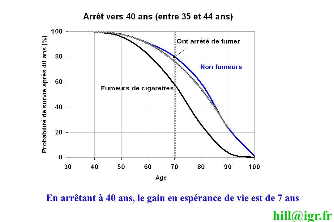 En arrêtant à 40 ans, le gain en espérance de vie est de 7 ans