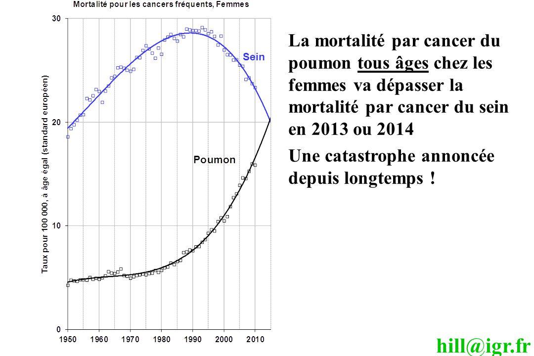 La mortalité par cancer du poumon tous âges chez les femmes va dépasser la mortalité par cancer du sein en 2013 ou 2014
