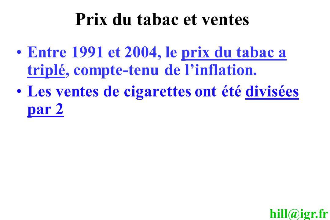 Prix du tabac et ventes Entre 1991 et 2004, le prix du tabac a triplé, compte-tenu de l'inflation. Les ventes de cigarettes ont été divisées par 2.
