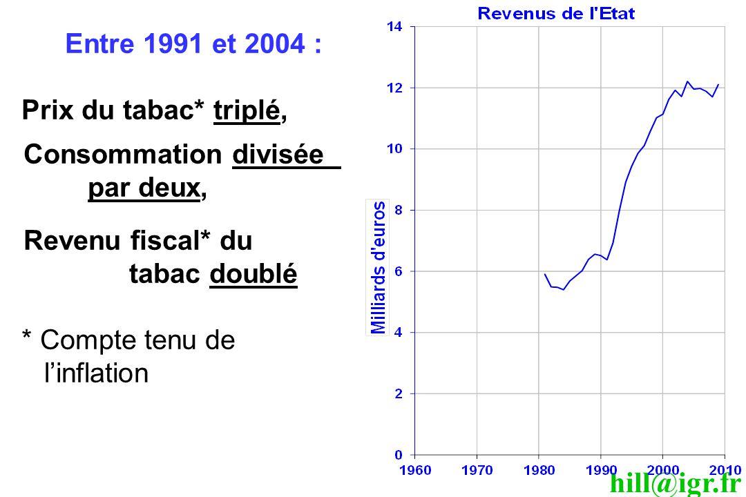 * Compte tenu de l'inflation