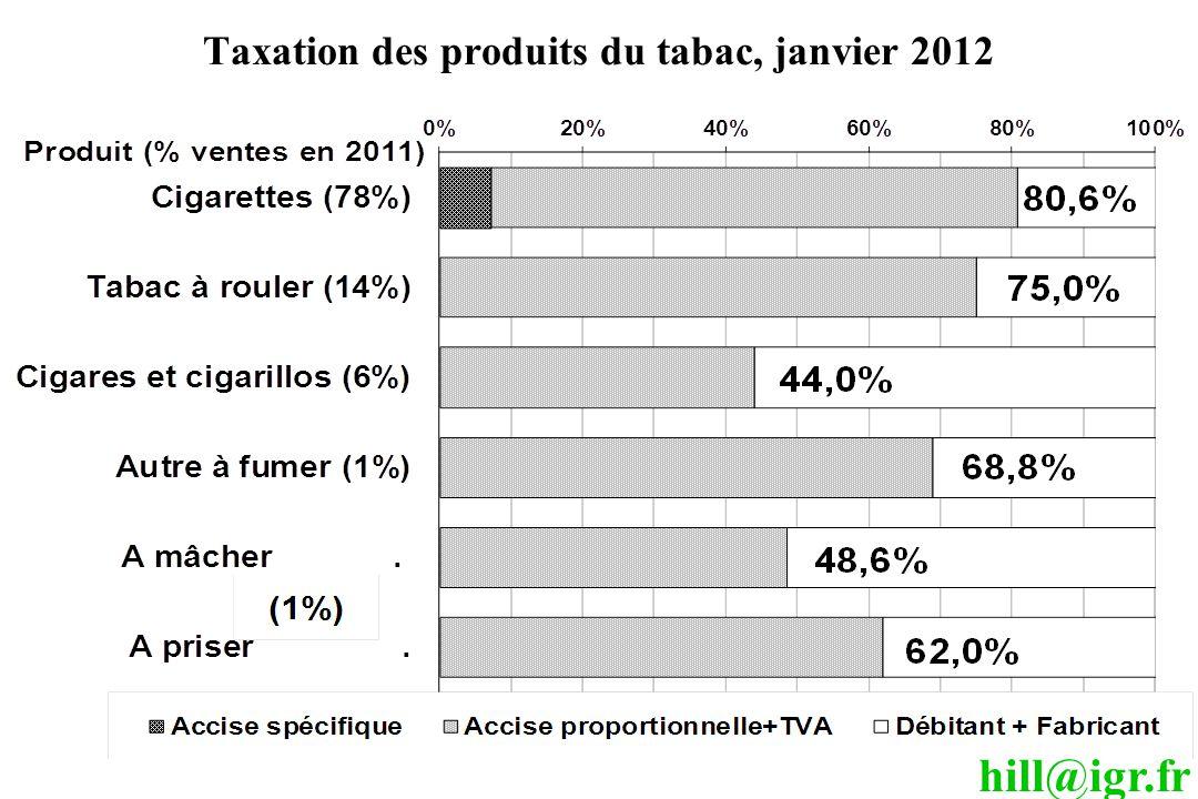 Taxation des produits du tabac, janvier 2012