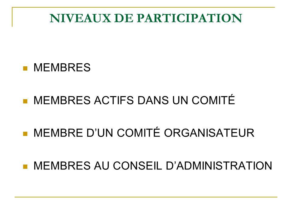 NIVEAUX DE PARTICIPATION