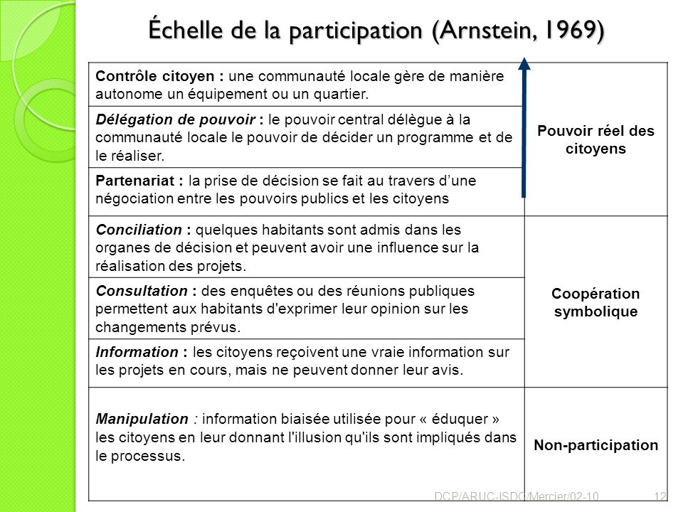 Échelle de la participation (Arnstein, 1969)