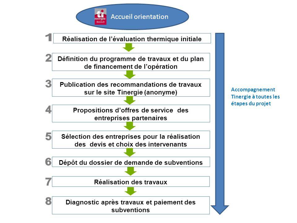 Accueil orientation Définition du programme de travaux et du plan de financement de l'opération. 1.