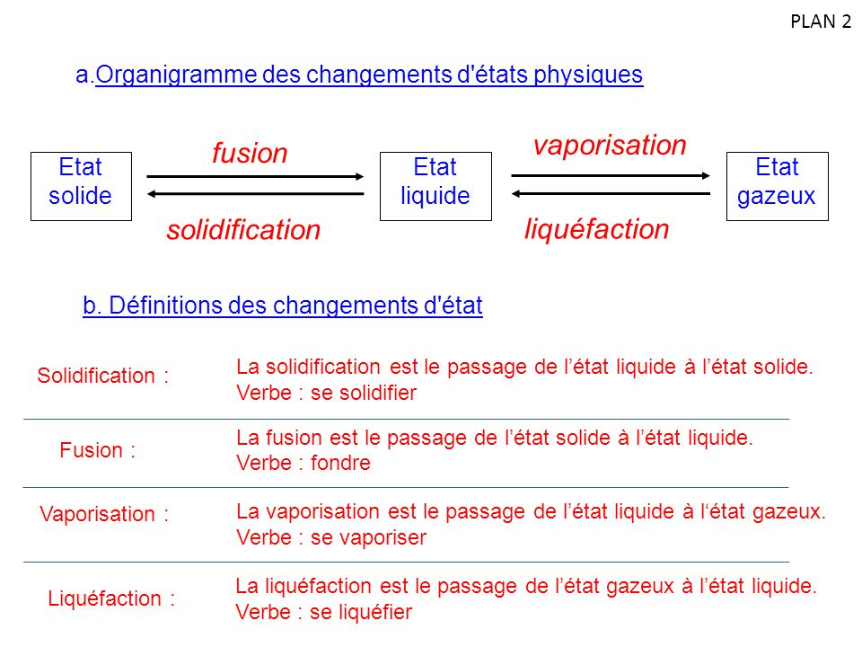 vaporisation liquéfaction solidification fusion