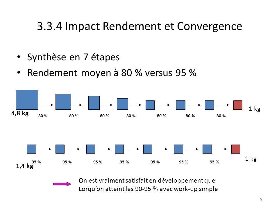 3.3.4 Impact Rendement et Convergence