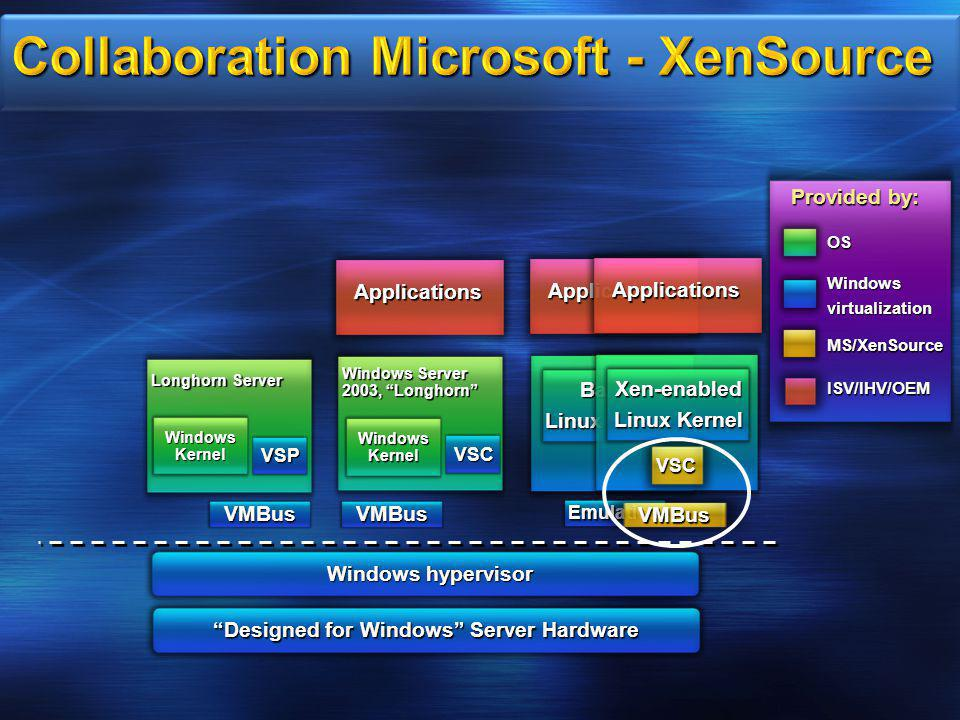 Collaboration Microsoft - XenSource