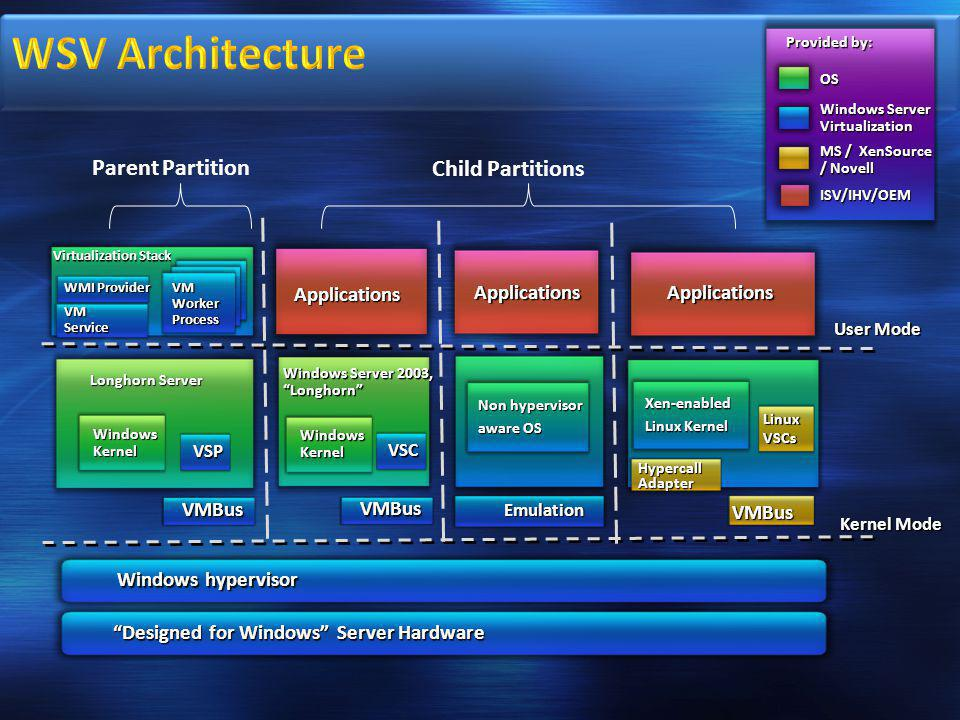 WSV Architecture Parent Partition Child Partitions Applications