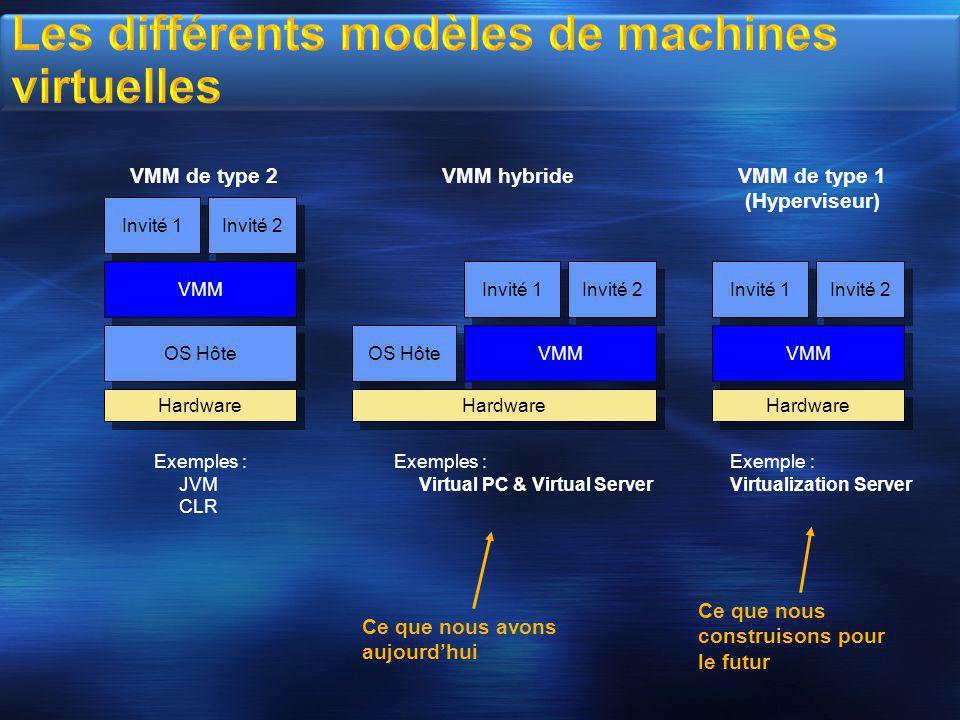 Les différents modèles de machines virtuelles