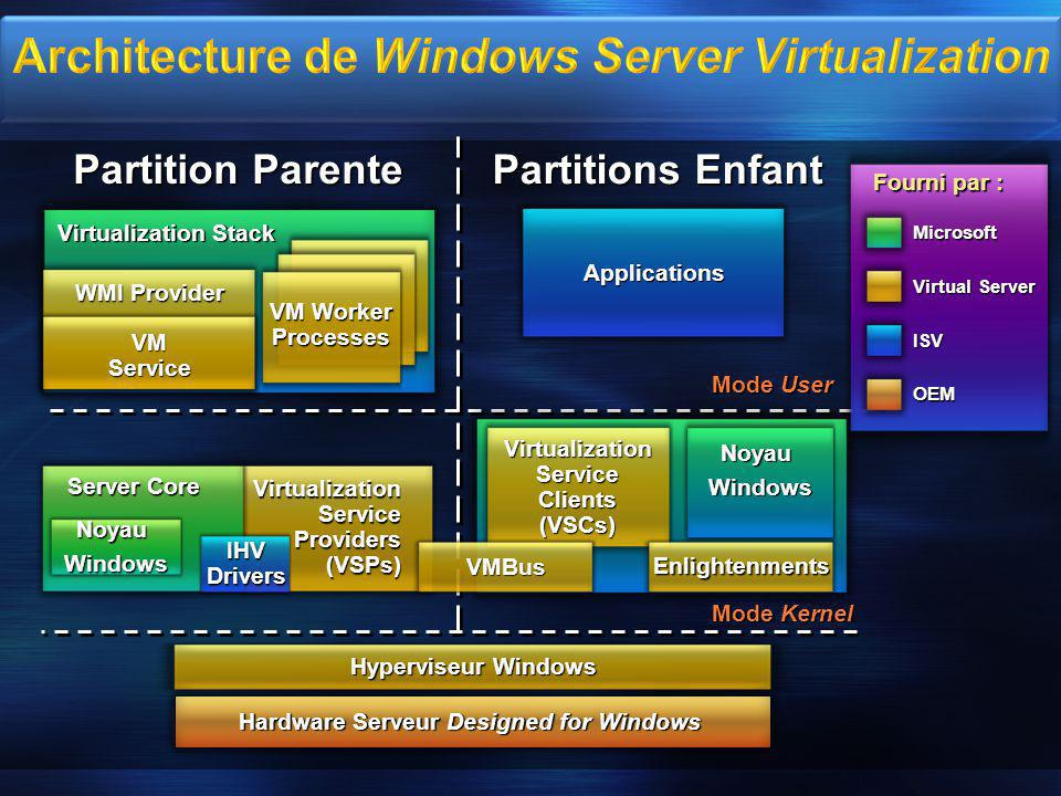 Architecture de Windows Server Virtualization