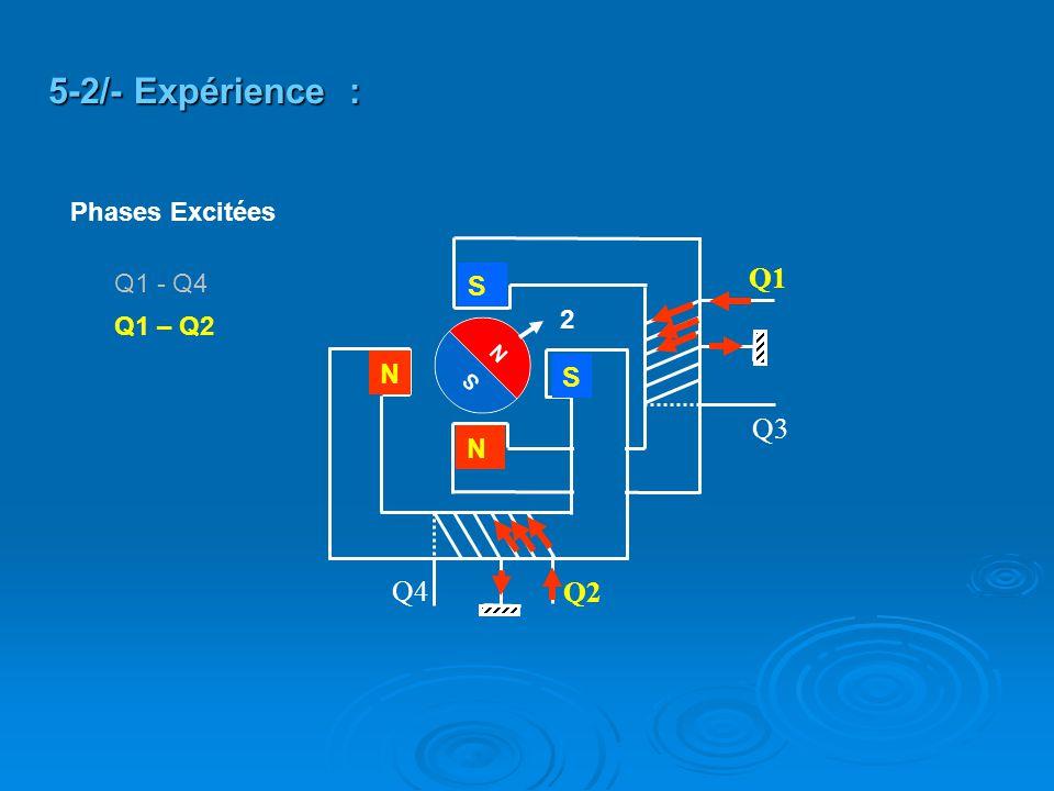 5-2/- Expérience : Q1 Q3 Q4 Q2 S N S N Phases Excitées Q1 - Q4 2