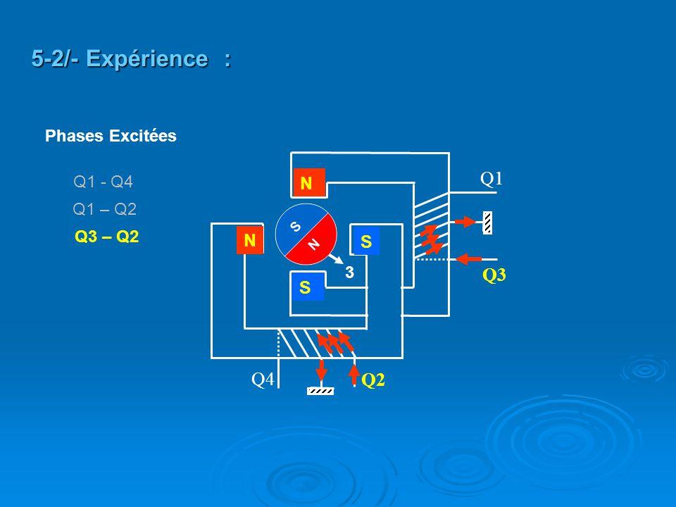 5-2/- Expérience : Q1 Q3 Q4 Q2 N N S S Phases Excitées Q1 - Q4 Q1 – Q2