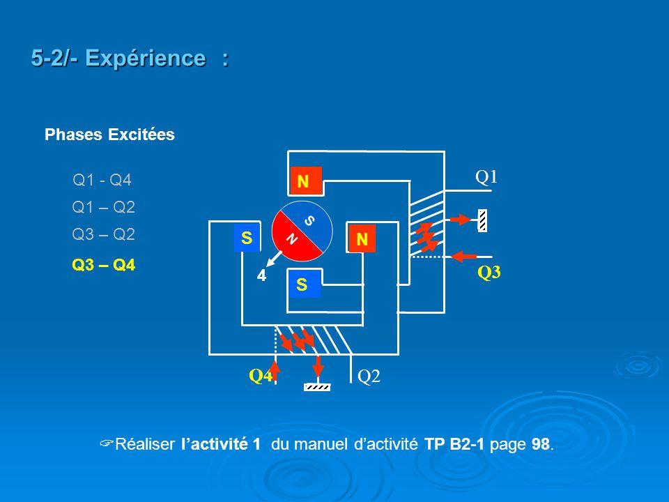 5-2/- Expérience : Q1 Q3 Q4 Q2 N S N S Phases Excitées Q1 - Q4 Q1 – Q2