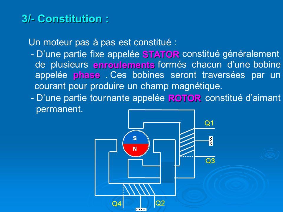 3/- Constitution : Un moteur pas à pas est constitué :