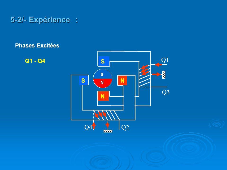 5-2/- Expérience : Phases Excitées Q2 Q4 Q3 Q1 Q1 - Q4 S S N N