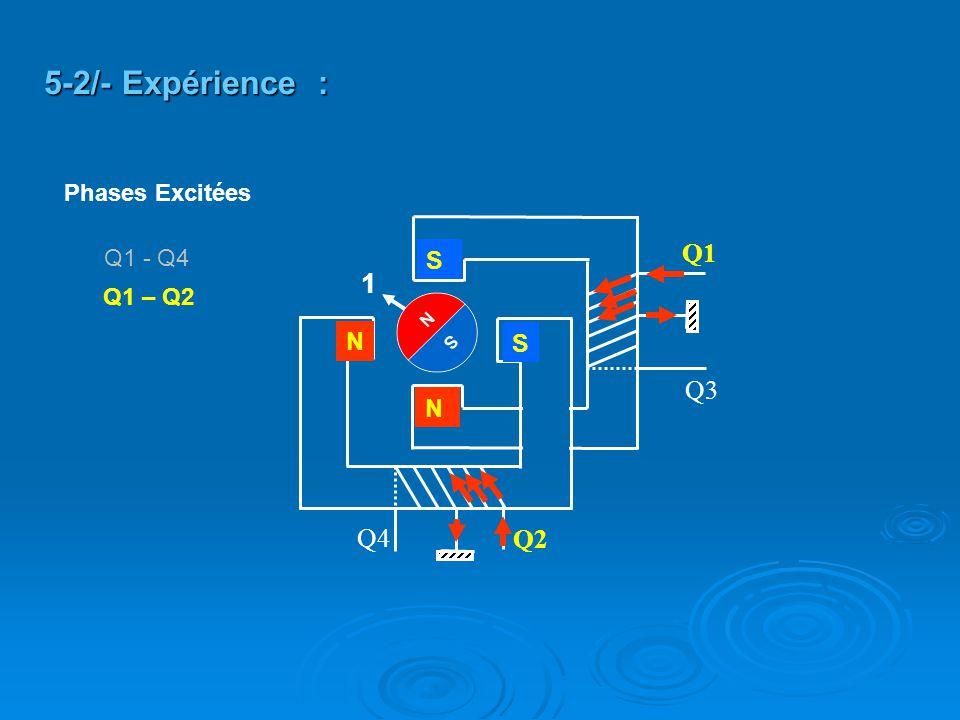 5-2/- Expérience : 1 Q1 Q3 Q4 Q2 S N S N Phases Excitées Q1 - Q4