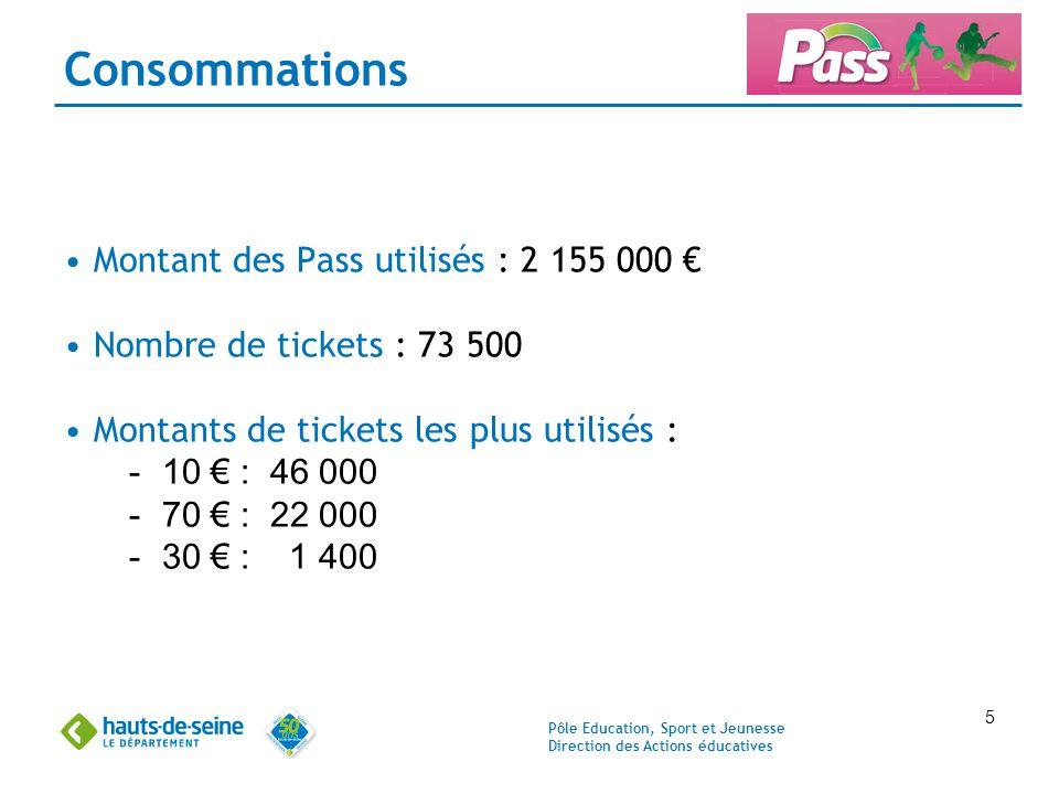 Consommations Montant des Pass utilisés : 2 155 000 €