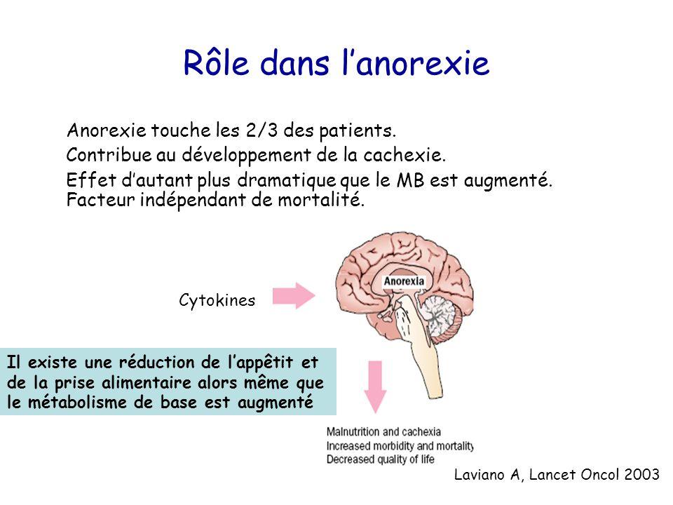 Rôle dans l'anorexie Anorexie touche les 2/3 des patients.