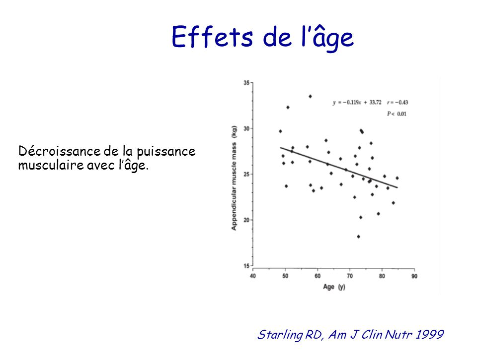 Effets de l'âge Décroissance de la puissance musculaire avec l'âge.