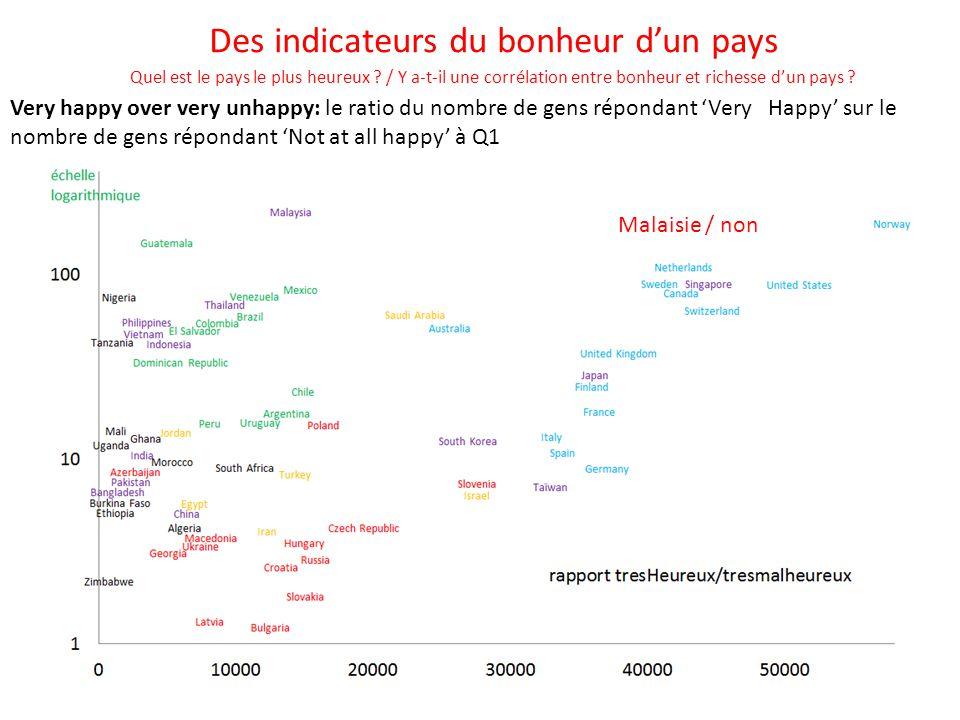 Des indicateurs du bonheur d'un pays