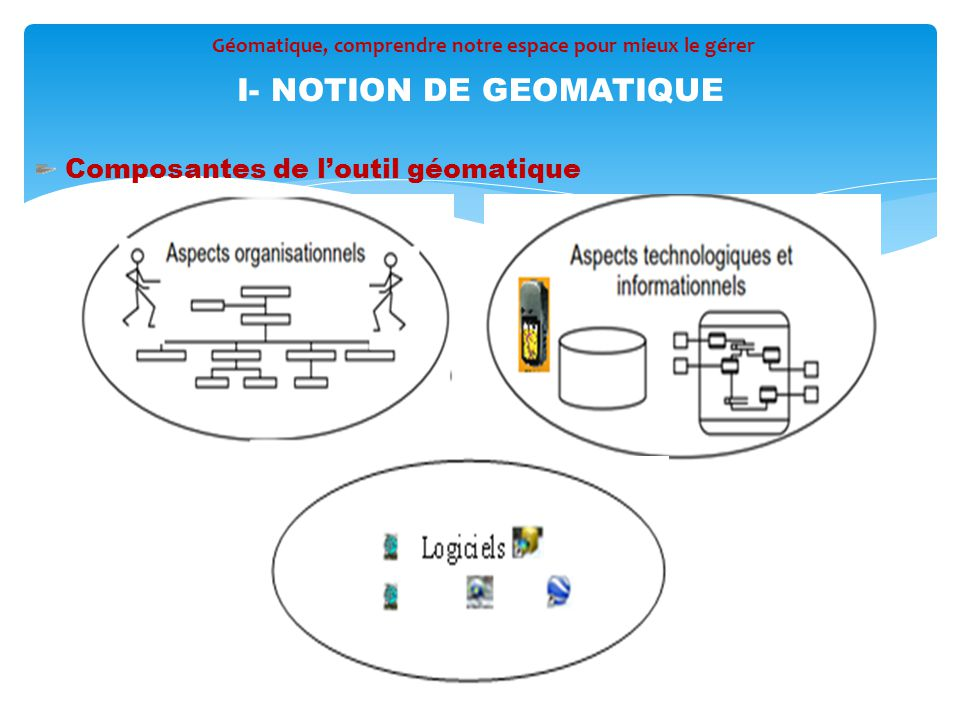 I- NOTION DE GEOMATIQUE
