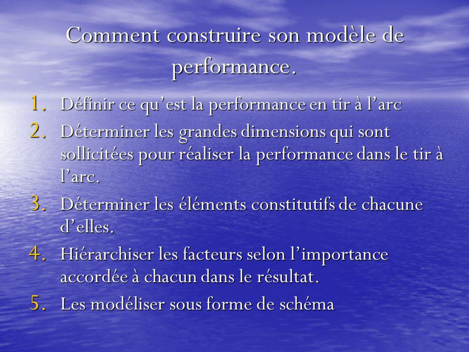 Comment construire son modèle de performance.