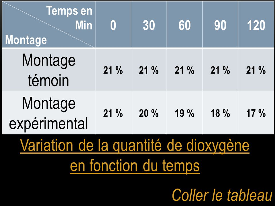 Variation de la quantité de dioxygène en fonction du temps