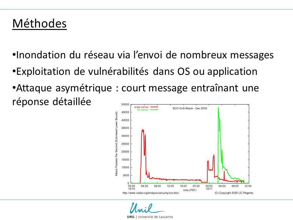 Méthodes Inondation du réseau via l'envoi de nombreux messages