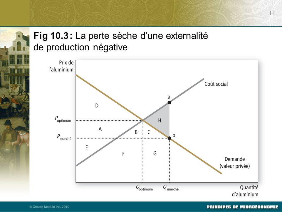 Fig 10.3 : La perte sèche d'une externalité de production négative