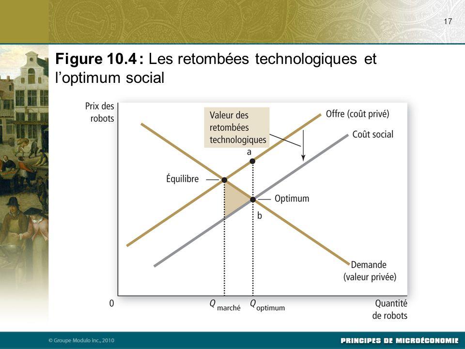 Figure 10.4 : Les retombées technologiques et l'optimum social
