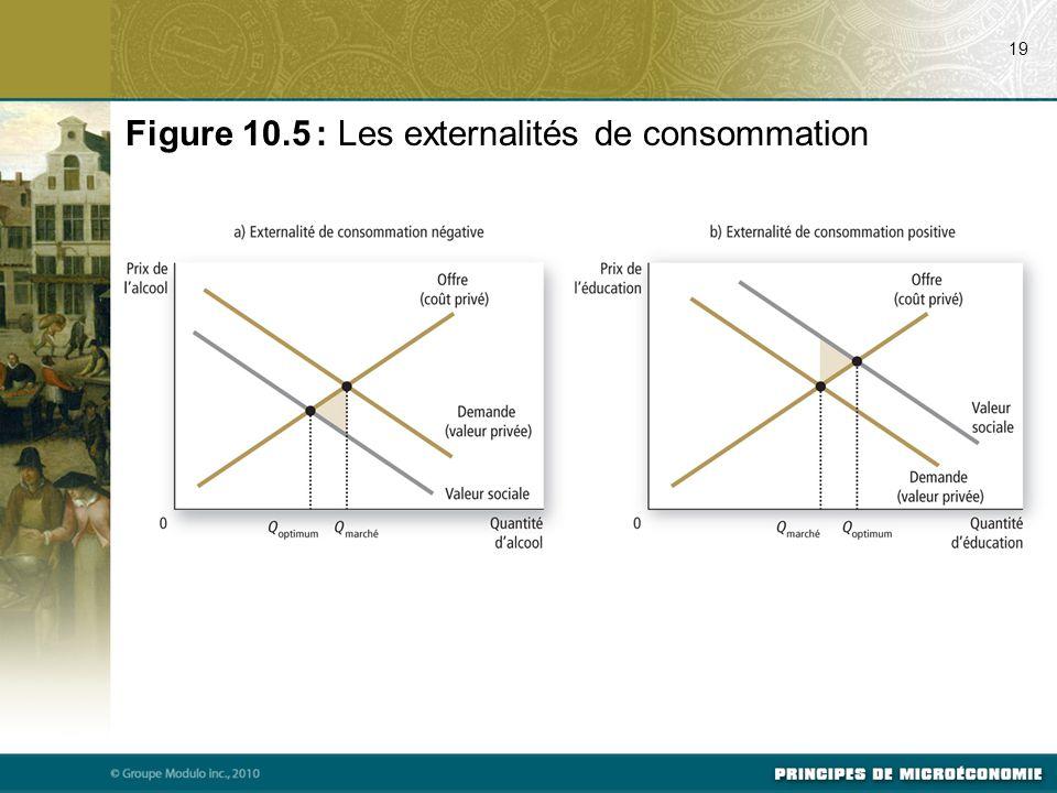 Figure 10.5 : Les externalités de consommation