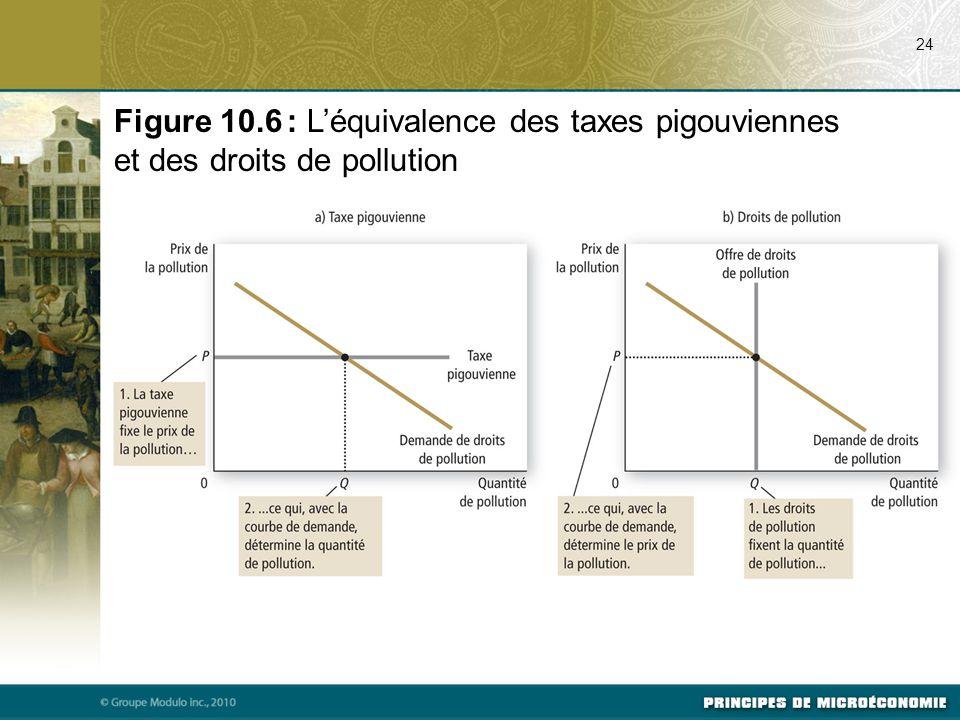 07/22/09 24. Figure 10.6 : L'équivalence des taxes pigouviennes et des droits de pollution. Svp voir p. 219 du manuel.
