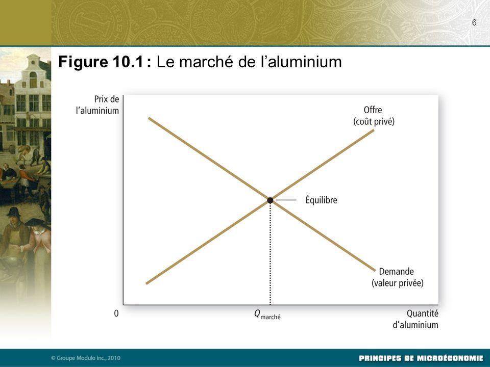 Figure 10.1 : Le marché de l'aluminium