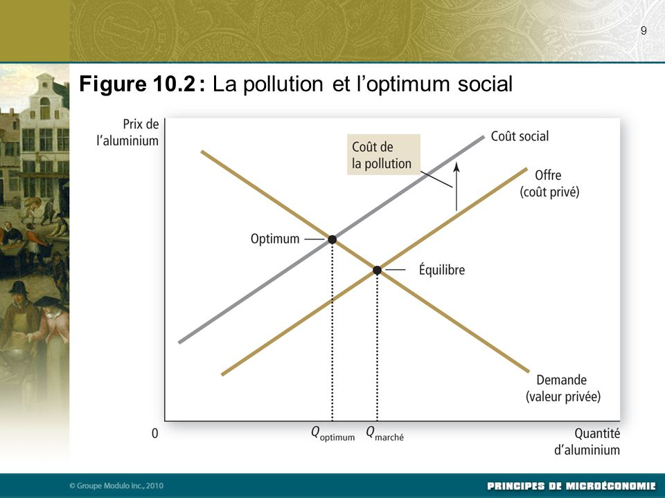 Figure 10.2 : La pollution et l'optimum social
