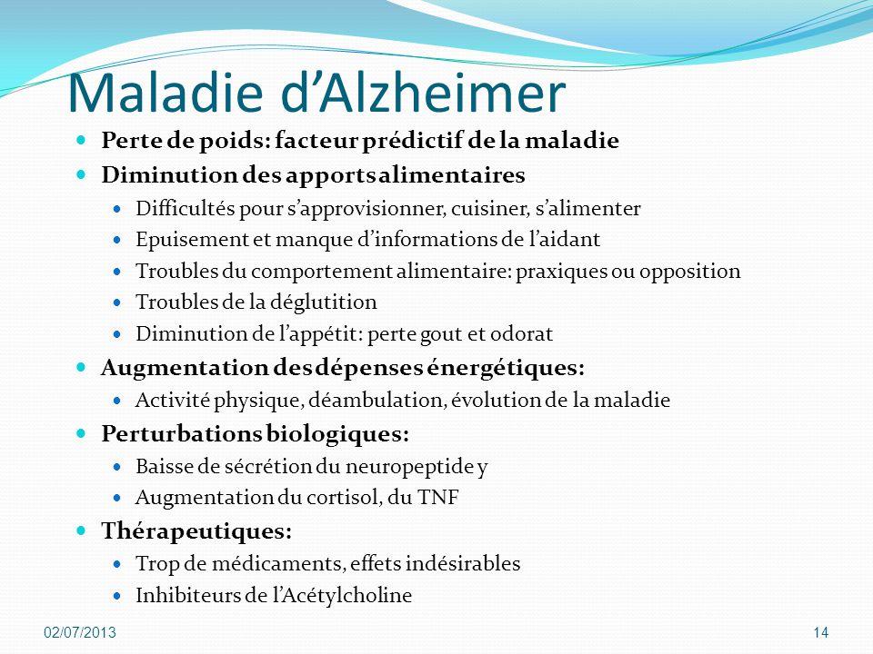 Maladie d'Alzheimer Perte de poids: facteur prédictif de la maladie