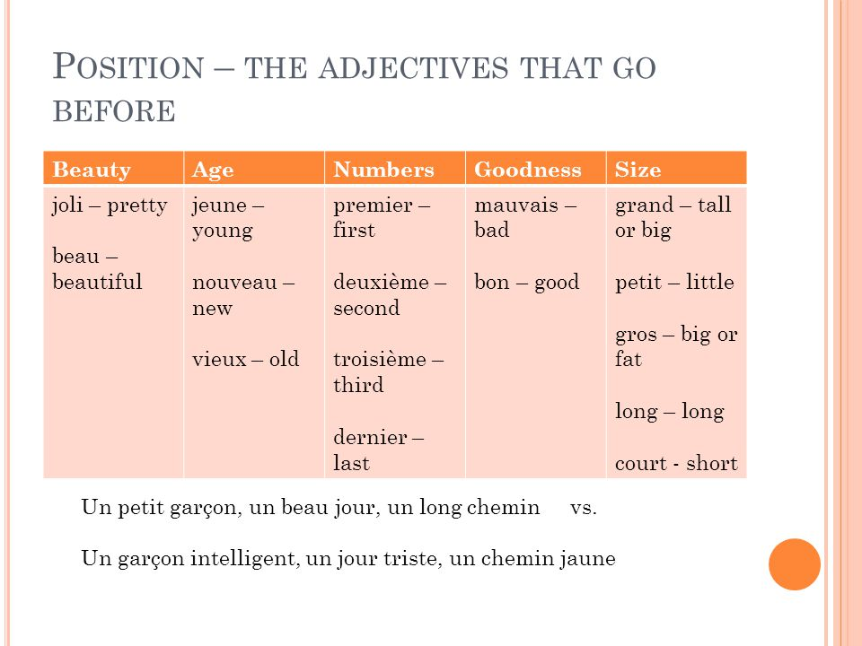Position – the adjectives that go before