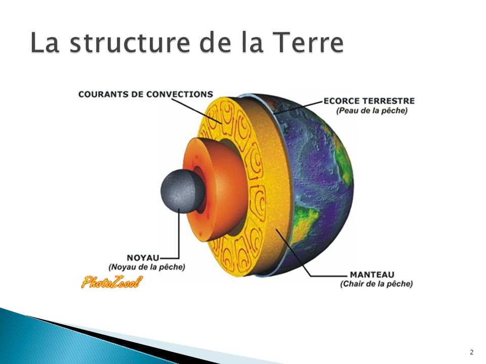 La structure de la Terre