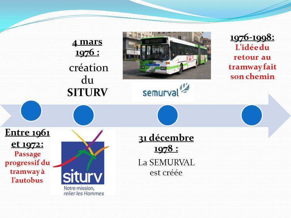 création du SITURV 4 mars 1976 : 31 décembre 1978 : 1976-1998: