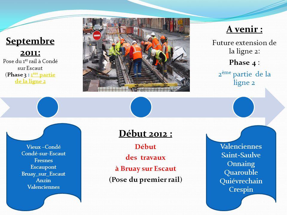 Début 2012 : A venir : Septembre 2011: