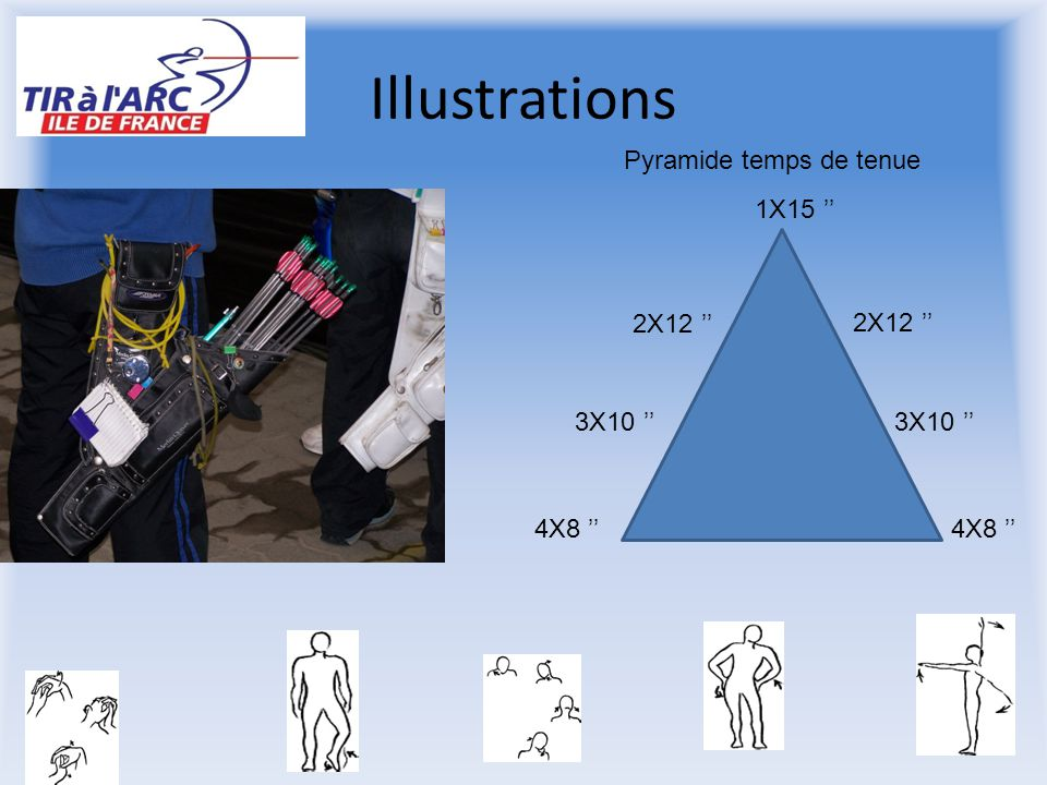 Illustrations Pyramide temps de tenue 1X15 '' 2X12 '' 2X12 '' 3X10 ''