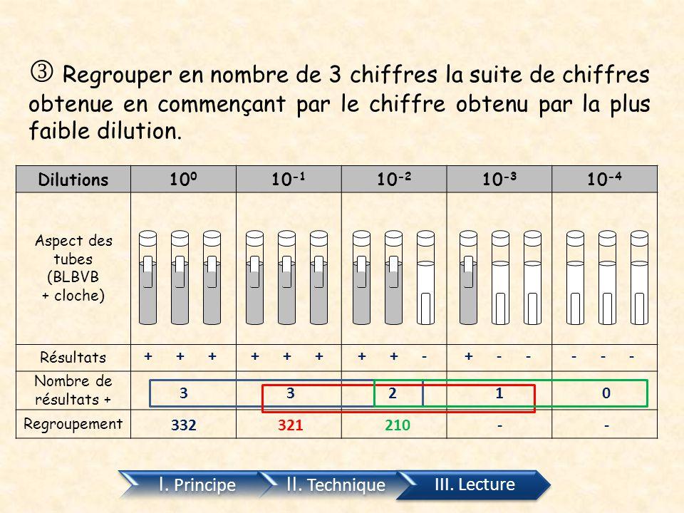  Regrouper en nombre de 3 chiffres la suite de chiffres obtenue en commençant par le chiffre obtenu par la plus faible dilution.
