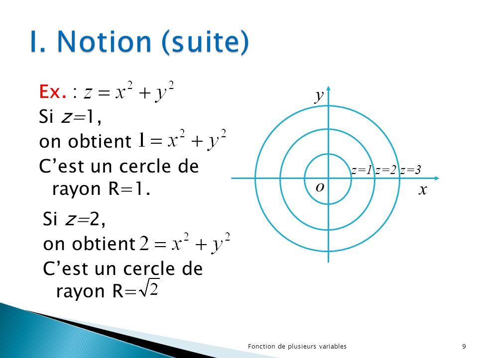 I. Notion (suite) Ex. : Si z=1, on obtient C'est un cercle de rayon R=1. o. z=3. y. x. z=2. z=1.