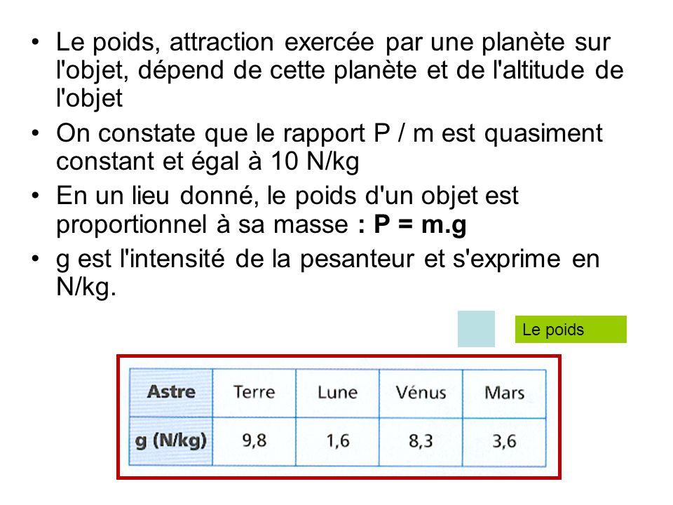 g est l intensité de la pesanteur et s exprime en N/kg.