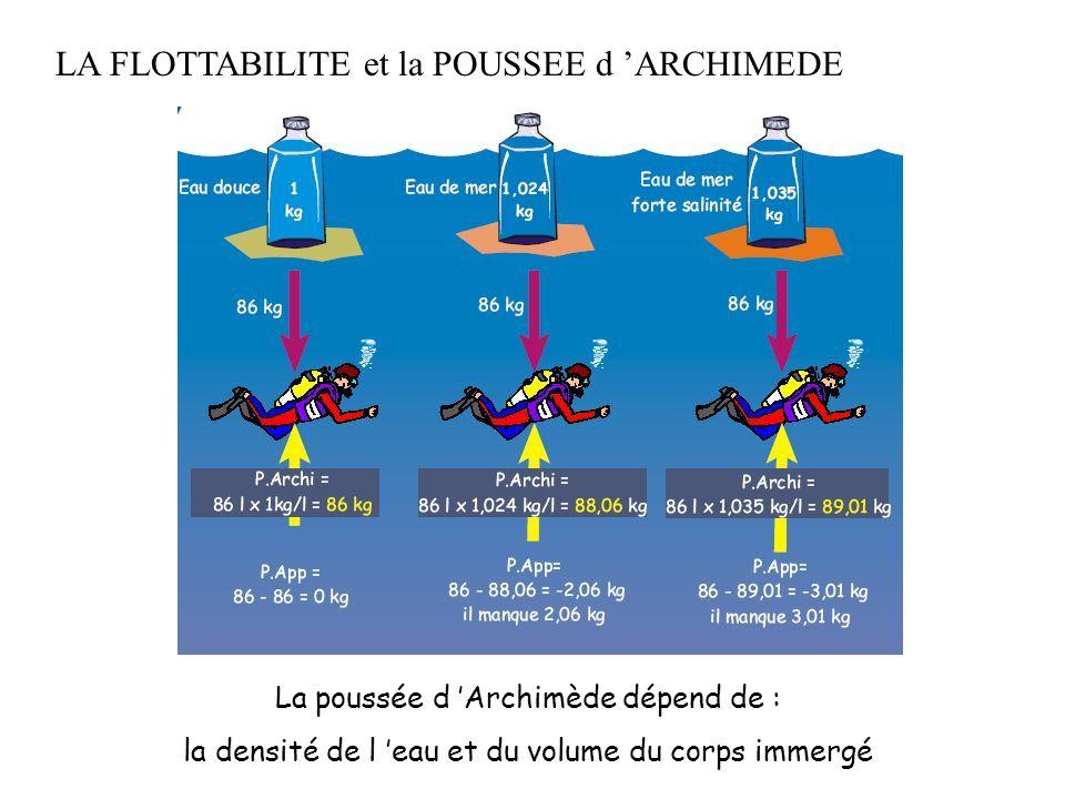 LA FLOTTABILITE et la POUSSEE d 'ARCHIMEDE