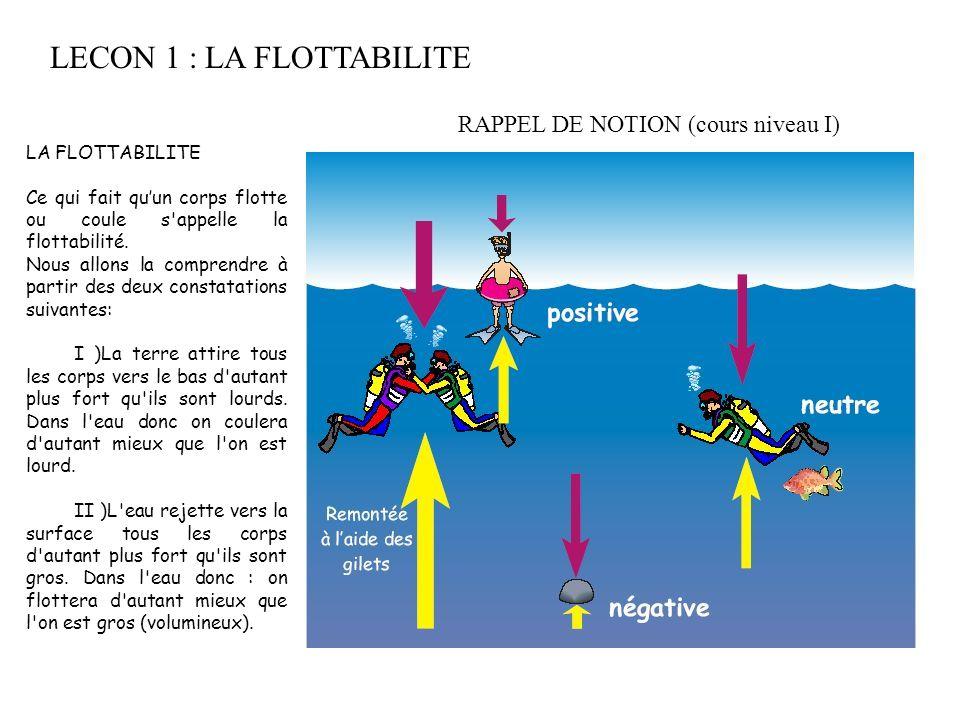 LECON 1 : LA FLOTTABILITE