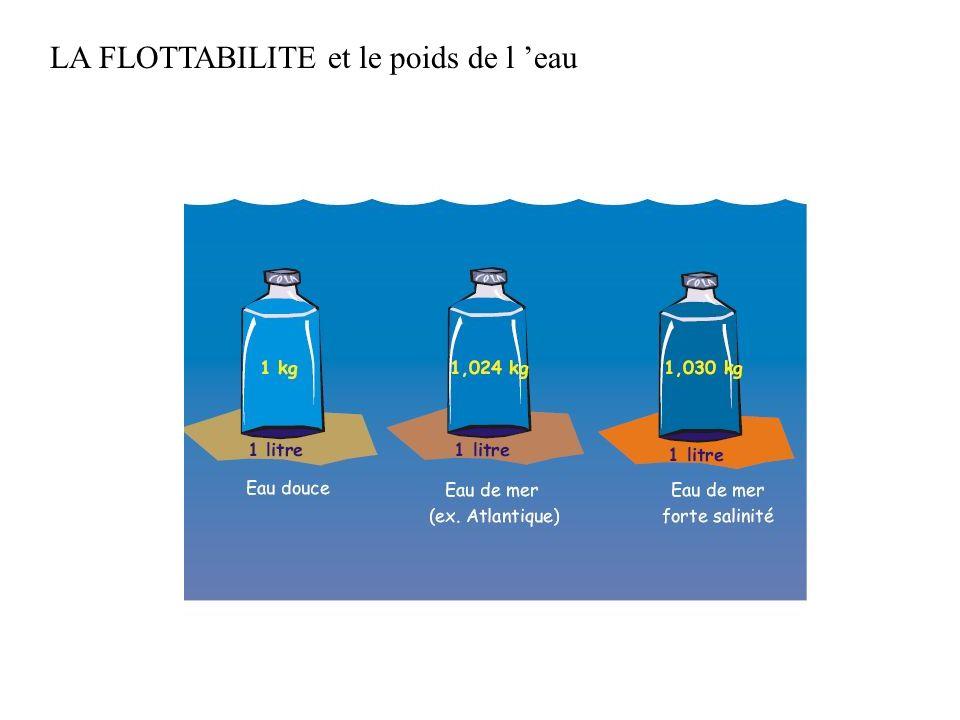LA FLOTTABILITE et le poids de l 'eau
