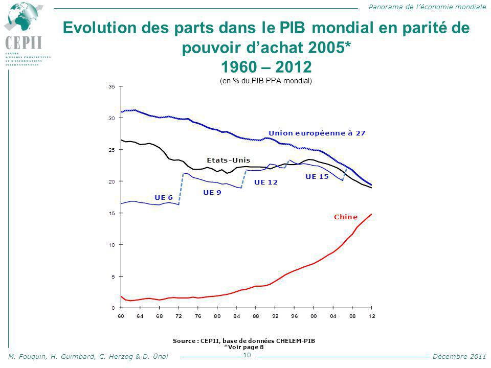Source : CEPII, base de données CHELEM-PIB