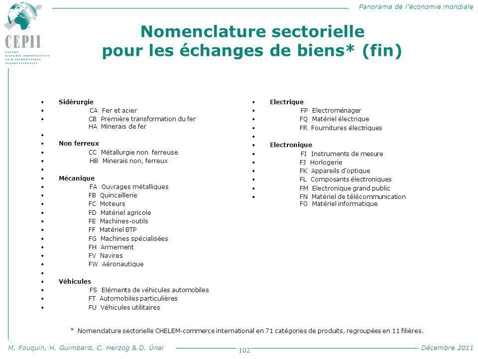 Nomenclature sectorielle pour les échanges de biens* (fin)