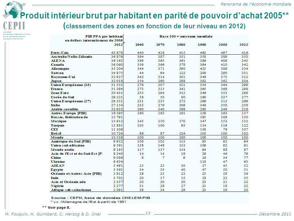 Produit intérieur brut par habitant en parité de pouvoir d'achat 2005